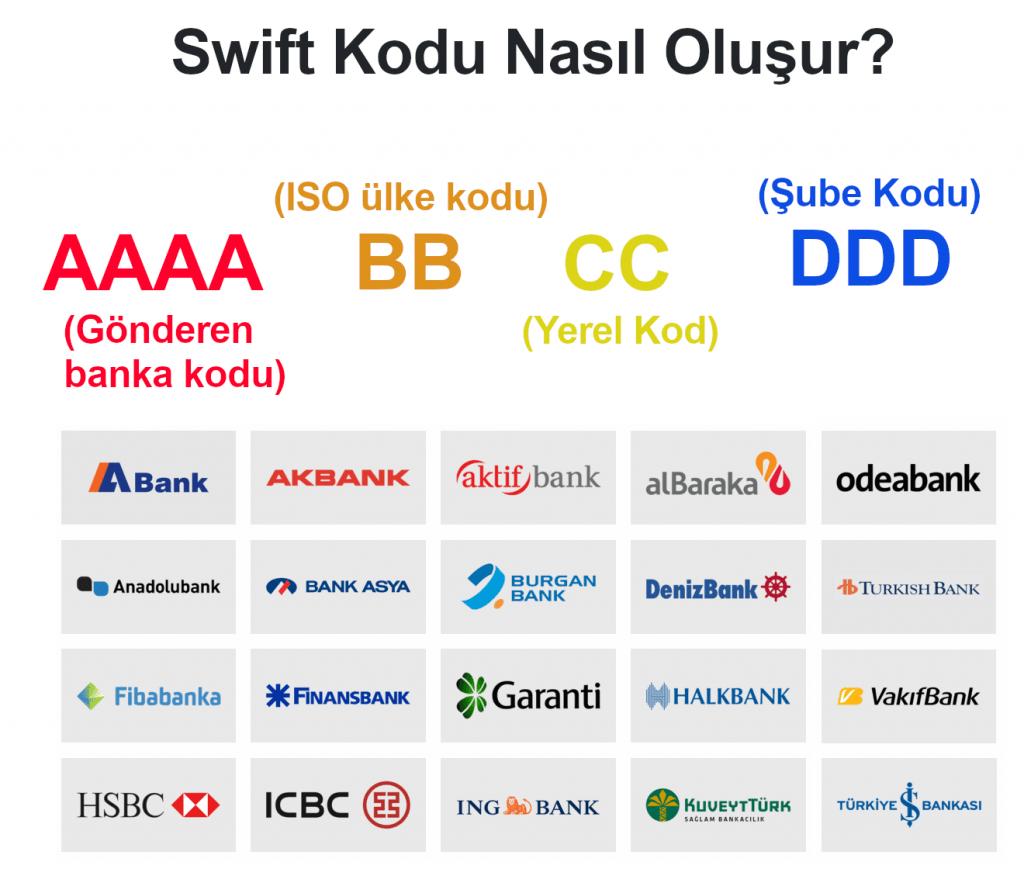 swift kodu nedir? yapı kredi swift kodu